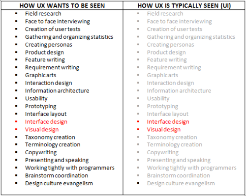 ux vs ui with-title
