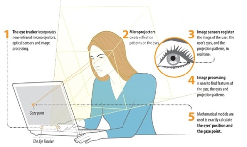 eye tracking, UX, User Experience